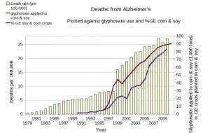 Deaths from Alzheimer's vs GMO crops planted