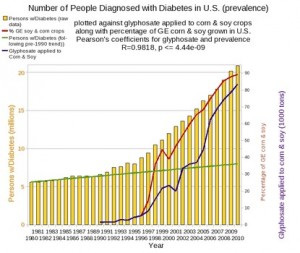 Incidence Diabetes vs. GMO crops planted