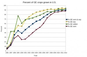 Growth of GMO crops planted in U.S.
