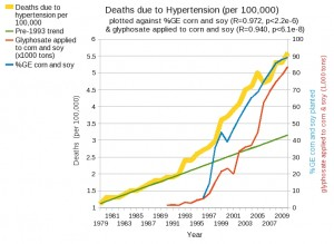 Deaths from Hypertension vs. GMO crops planted