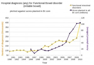 "Irritable Bowel syndrome vs GMO - ""Bt corn"""