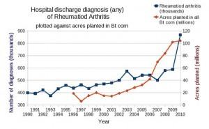 Hospital discharge data having a diagnosis of Rheumatoid Arthritis vs GMO crops planted